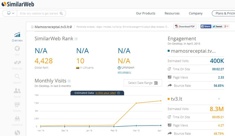 TV3 similarweb statistika